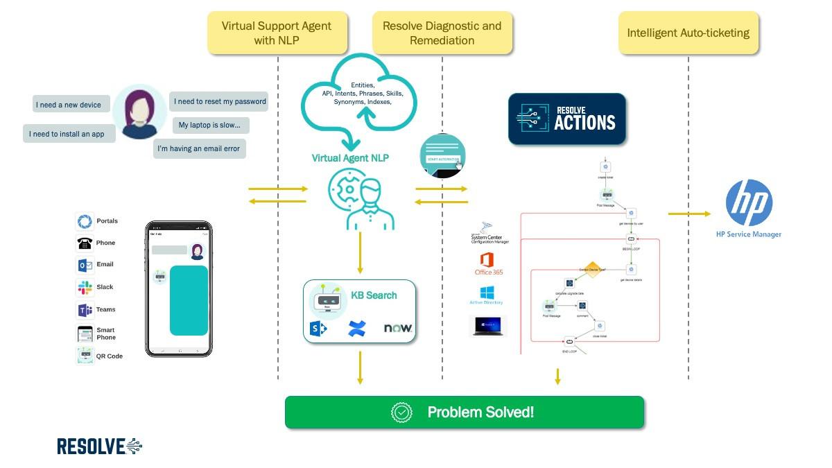 Resolve Integration with Intelligent Virtual Agent